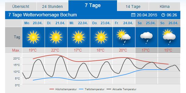 Wetter Homburg 7 Tage