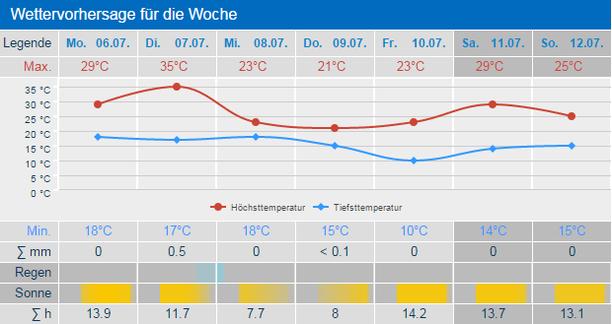 Wetter Ffm 16 Tage