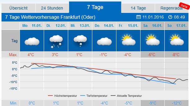 Wetter Ffo