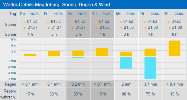 Wetter Magdeburg