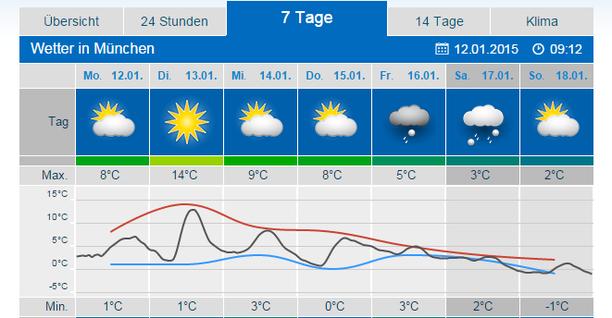 Wetter.Com Duisburg 7 Tage