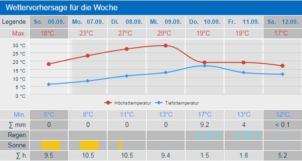 Wettervorhersage Diese Woche