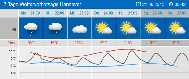 7-Tage-Wetter Hannover