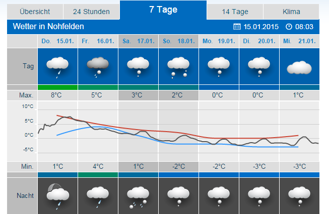 wetter morbach 7 tage