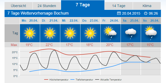 Wetter.Com Bayreuth 7 Tage