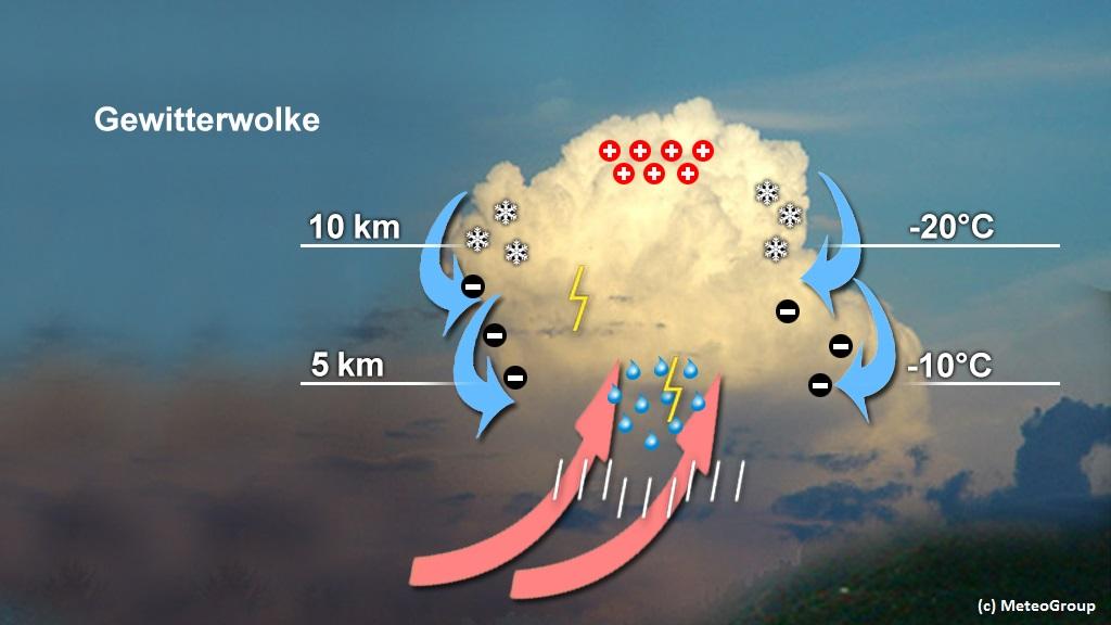 Wetter aktuell: Wetter am Freitag zweigeteilt: Im Osten Hochsommer, im Westen