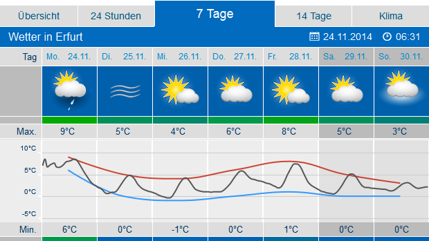 wetter com witten 7 tage