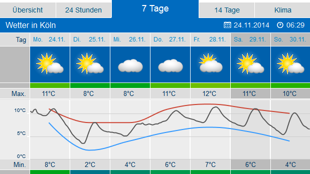 wetter wuppertal aktuell 7 tage