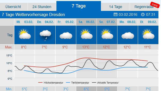 Wetter Dresden Zoover