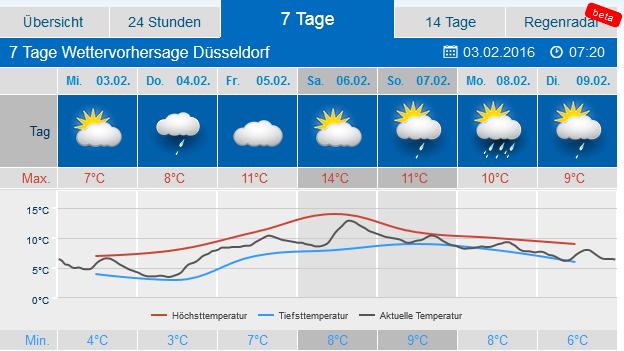 Www Wetter Düsseldorf