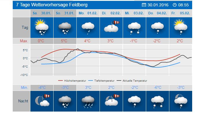 Feldberg Schwarzwald Wetter