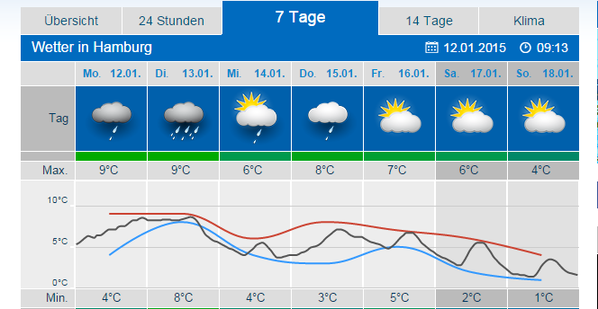 wetter island 7 tage