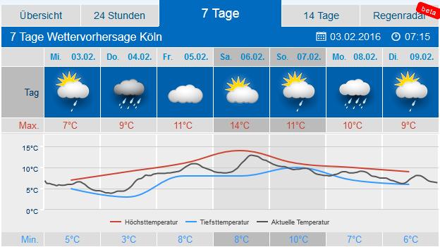 Wdr Wetter Köln 4 Tage