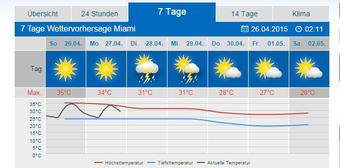 wetter com new york 7 tage