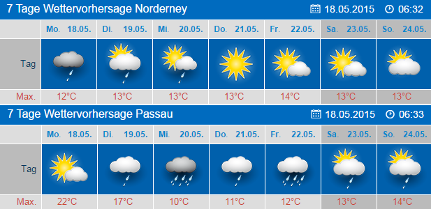 wetter in papenburg 7 tage