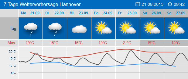 kempen wetter 7 tage